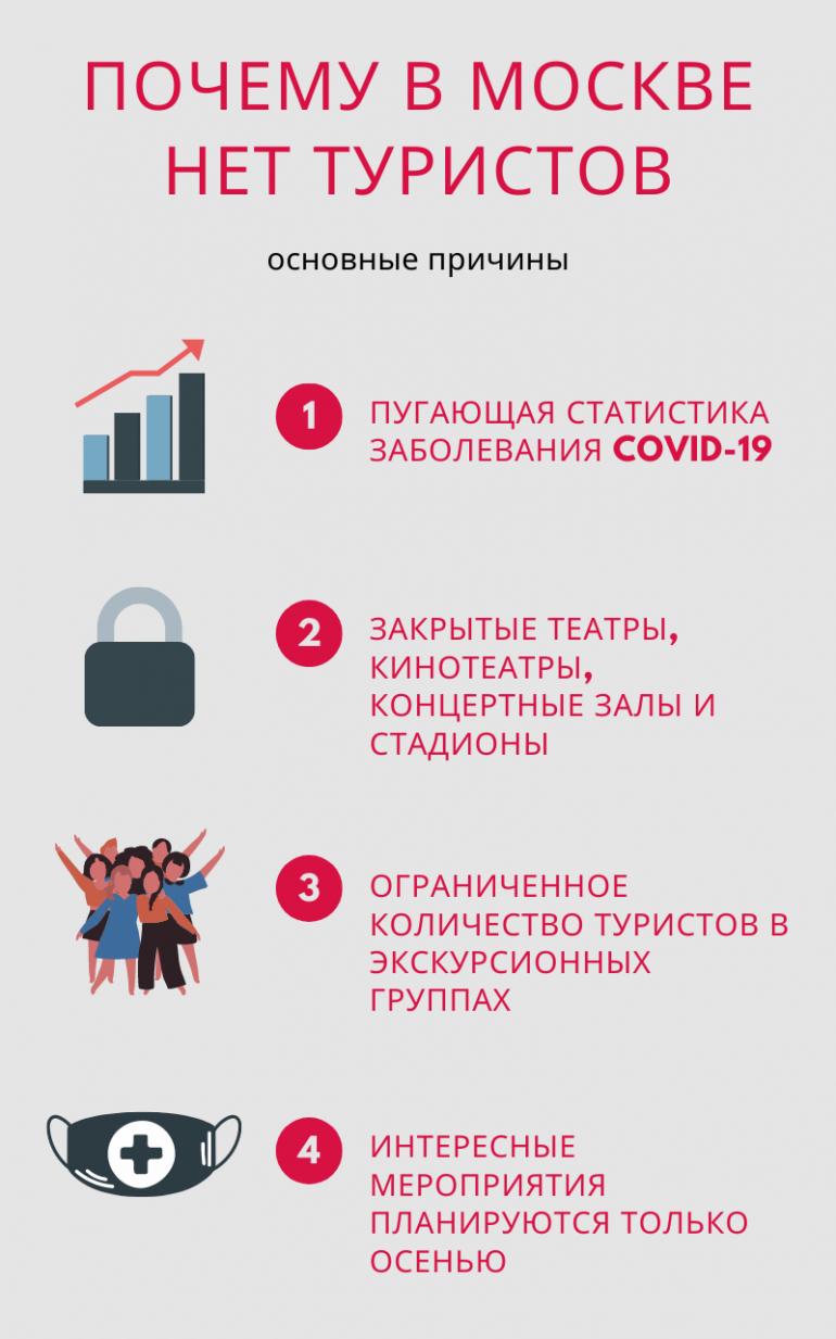 Почему в Москве нет туристов - основные причины