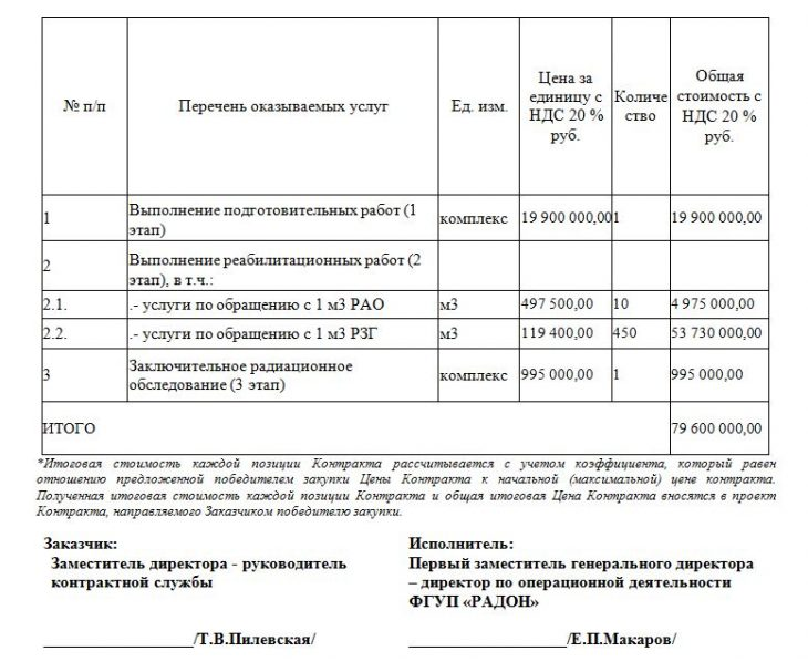 Скриншот таблицы из Госконтракта с ФГУП «Радон»
